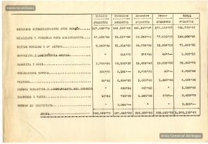 Relació de despeses de l'Ajuntament entre octubre de 1936 i gener de 1937.
